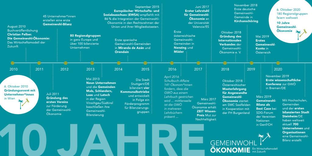 Wir feiern 10 Jahre Gemeinwohl-Ökonomie!